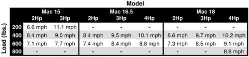 Mac Sport 16.5 Kevlar - 6269_macmotorspecifications_1274202770