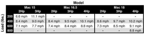 Mac Sport 15 Ultralight - 6267_2_1274199208